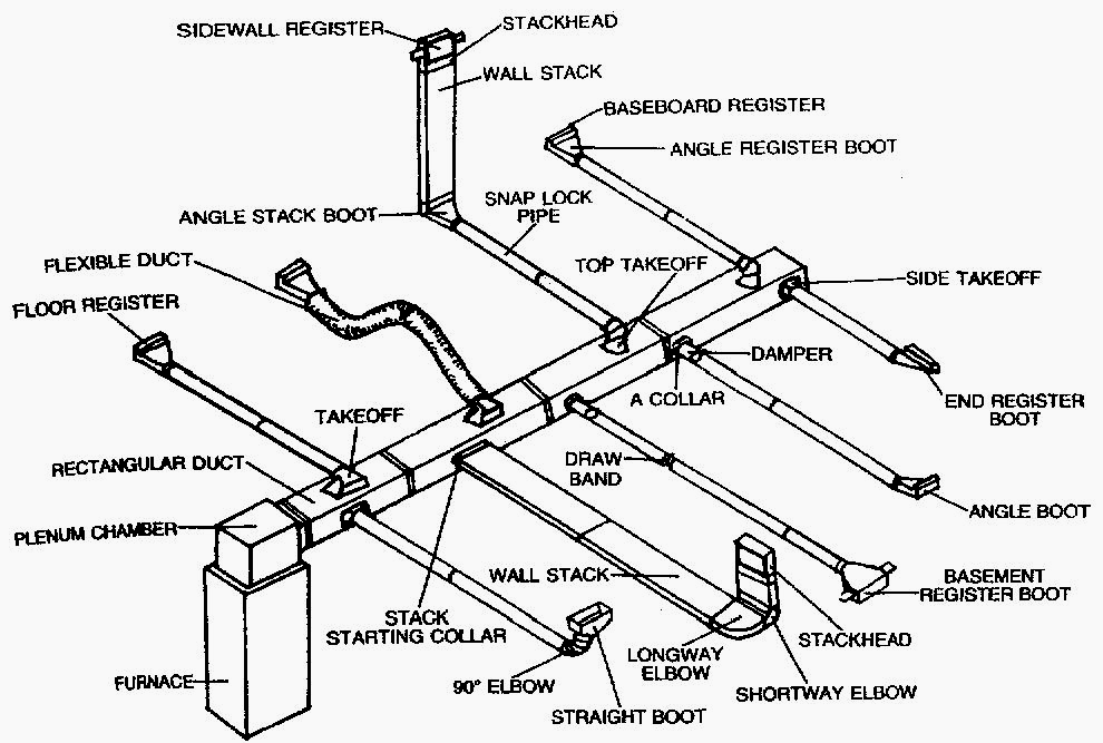 sheet metal ductwork and fittings - 586-792-2680